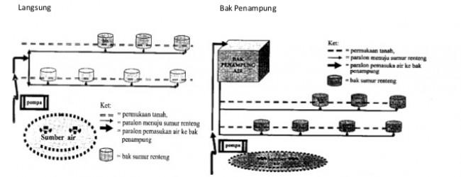 Sumur Renteng